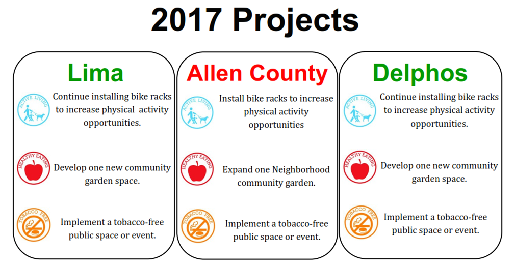 2017-chc-projects